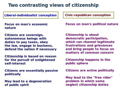 Citizenship_contrasting_views
